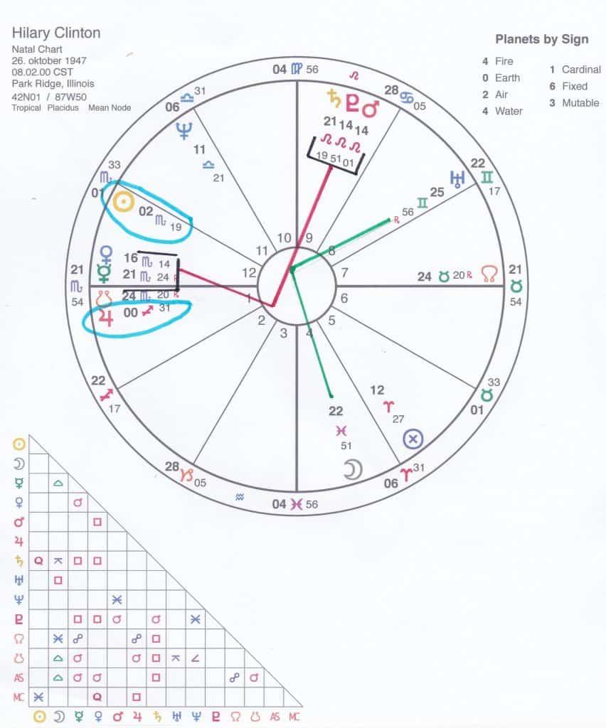 hillarys-horoskop