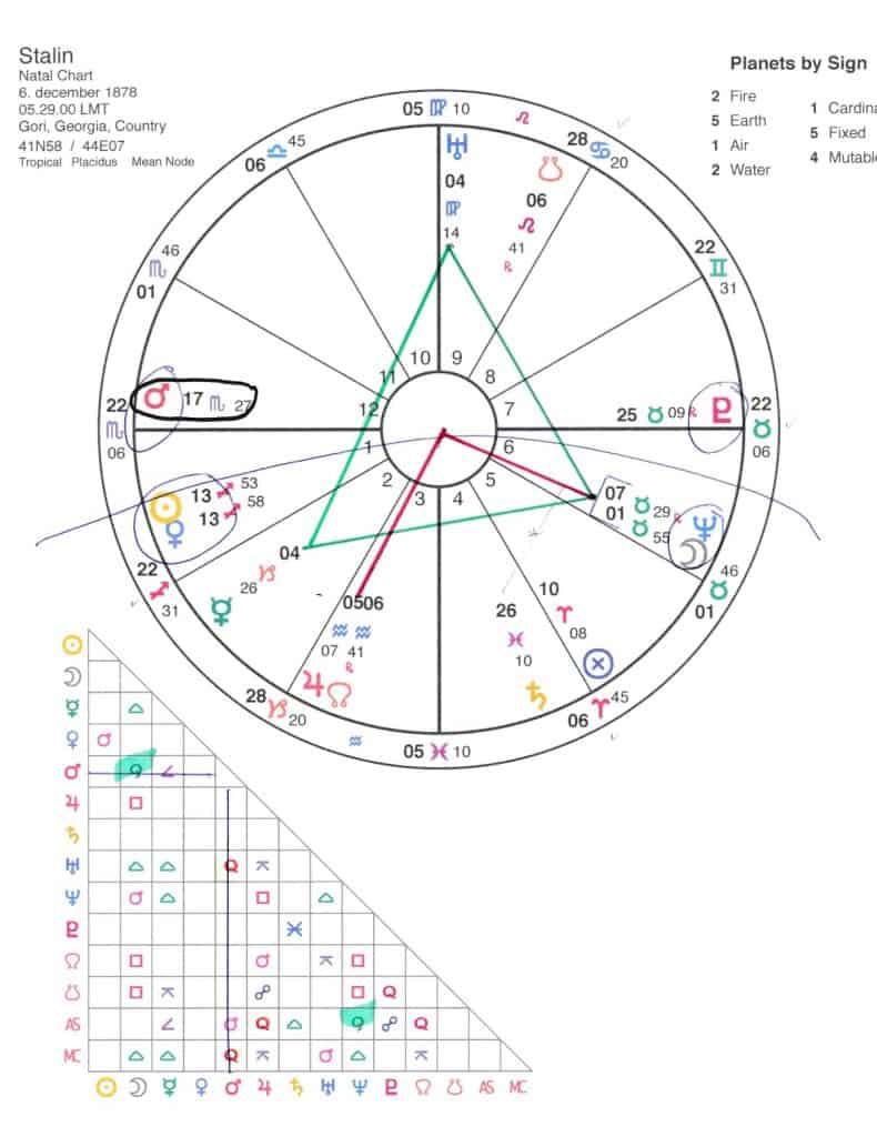 stalins-horoskop