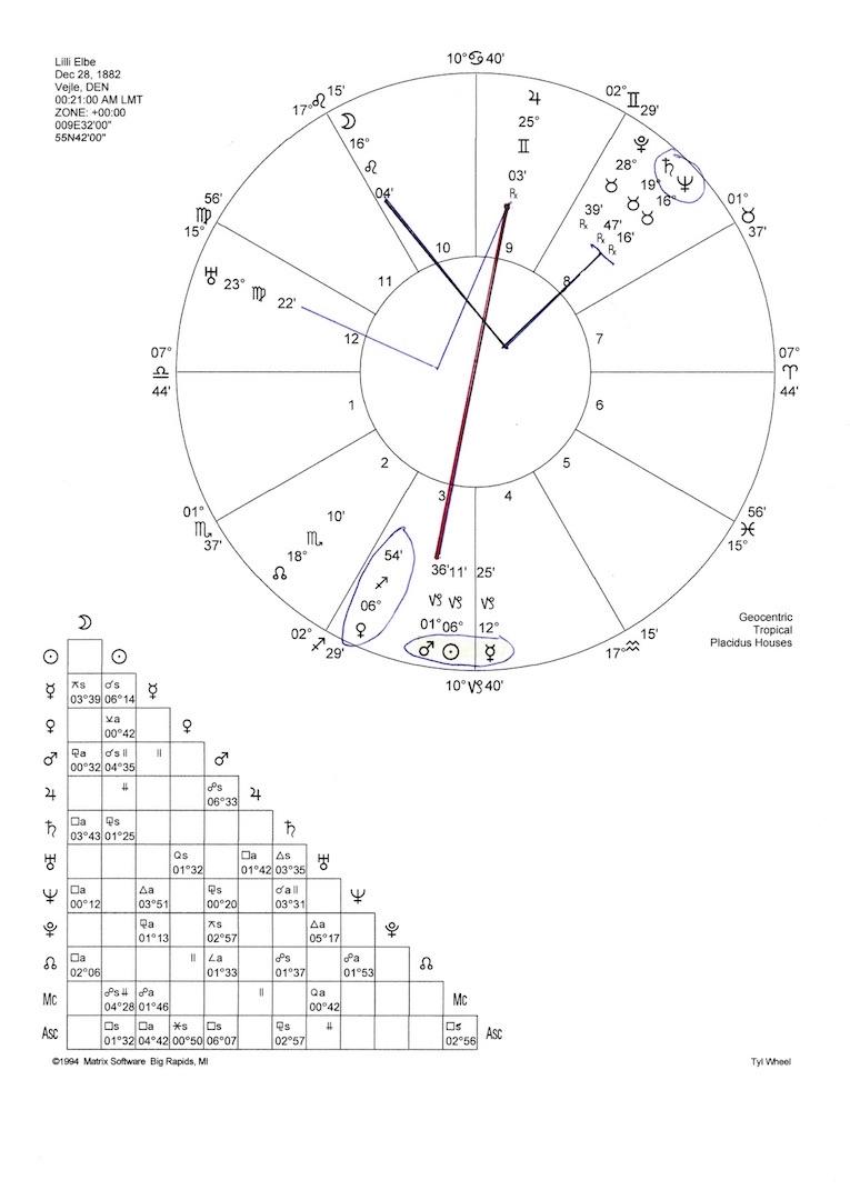 Lili Elbes horoskop
